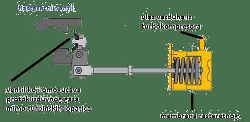 turbokompresori11